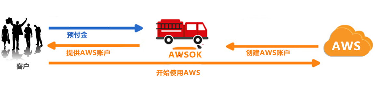 AWS_daifu