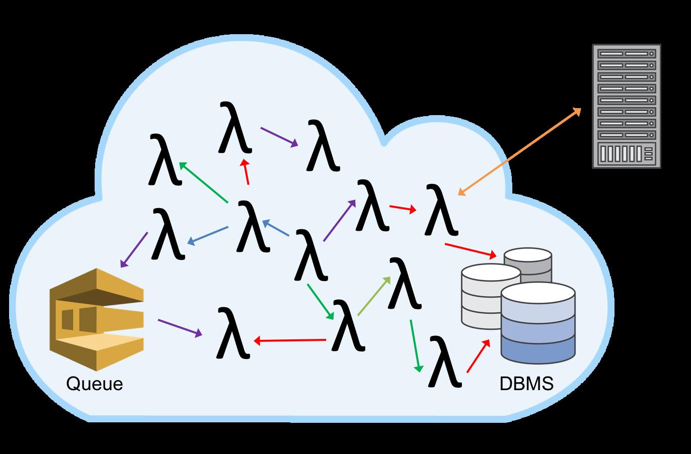 使用AWS Lambda和AWS Step Functions轻松构建Serverless应用- AWS企业上