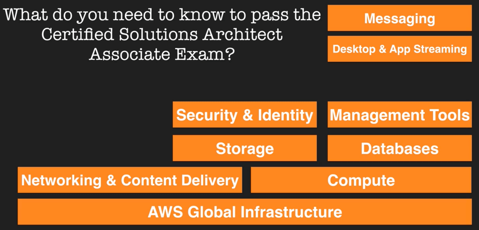 AWS_Services_Exam